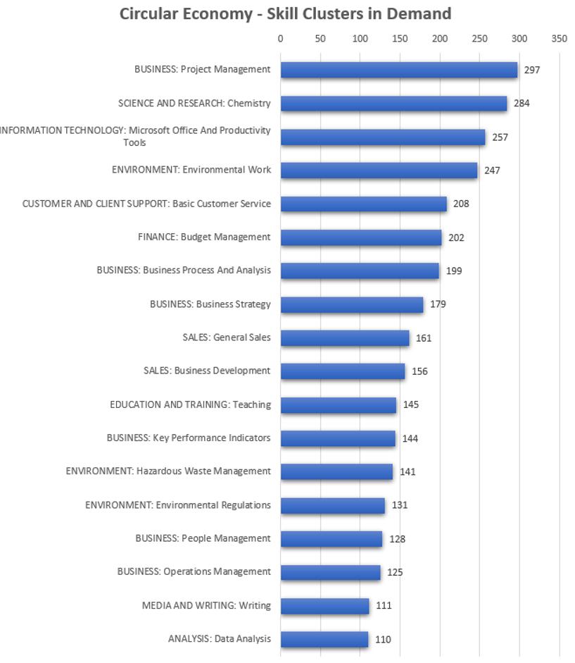 Circular economy skills clusters