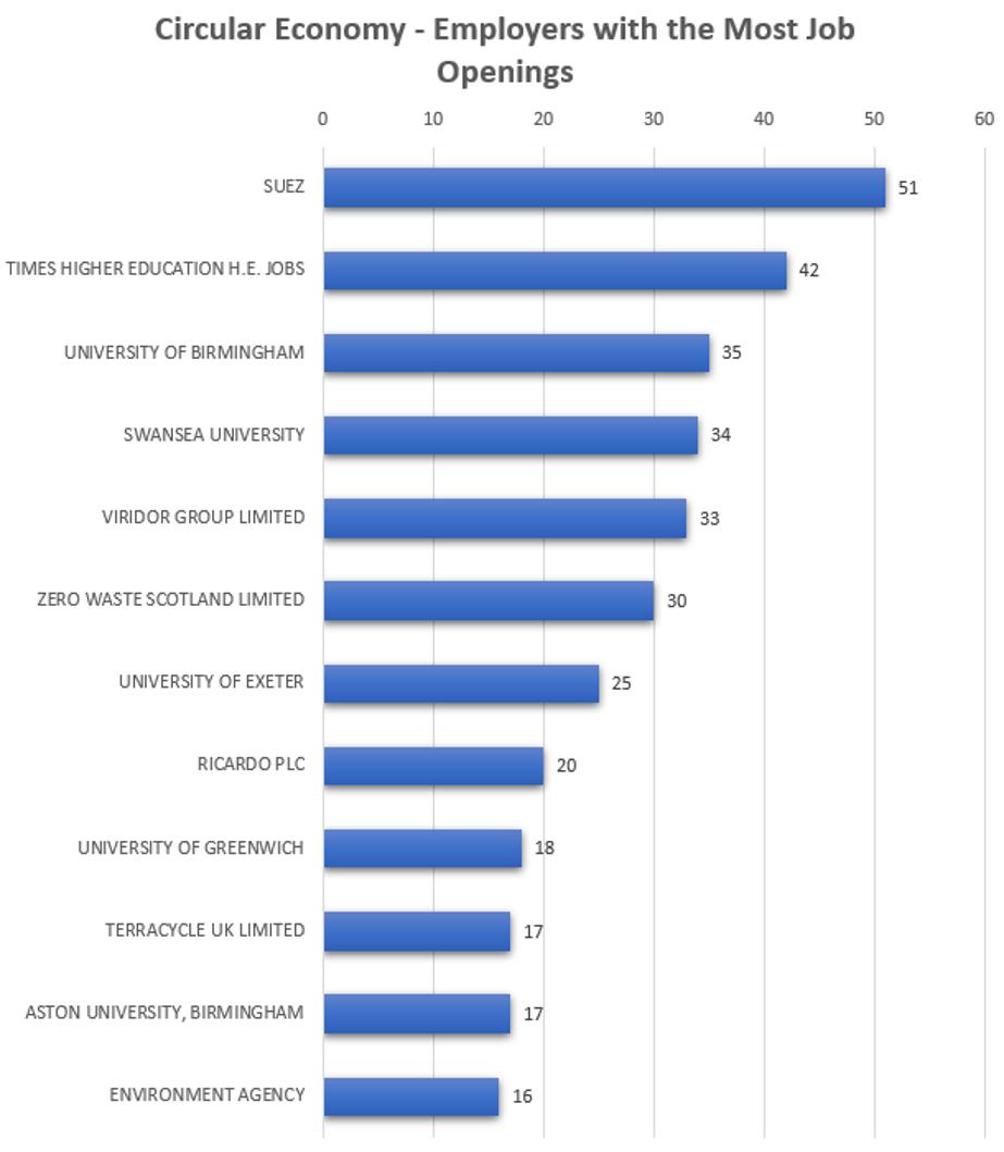 Circular economy top employers