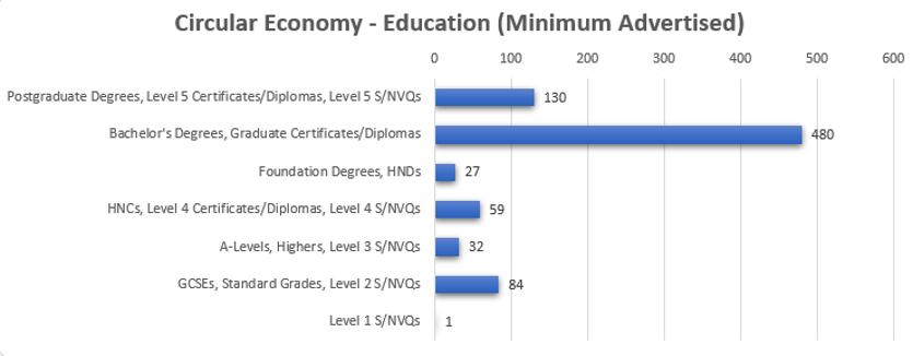 circular economy education levels