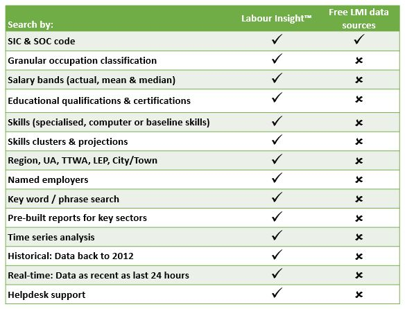 Labour Insight data comparison