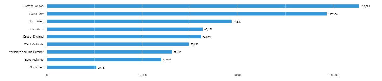 Top employment regions
