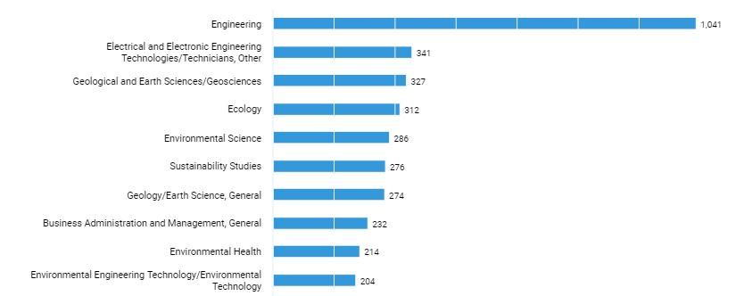 Subject demand for green jobs